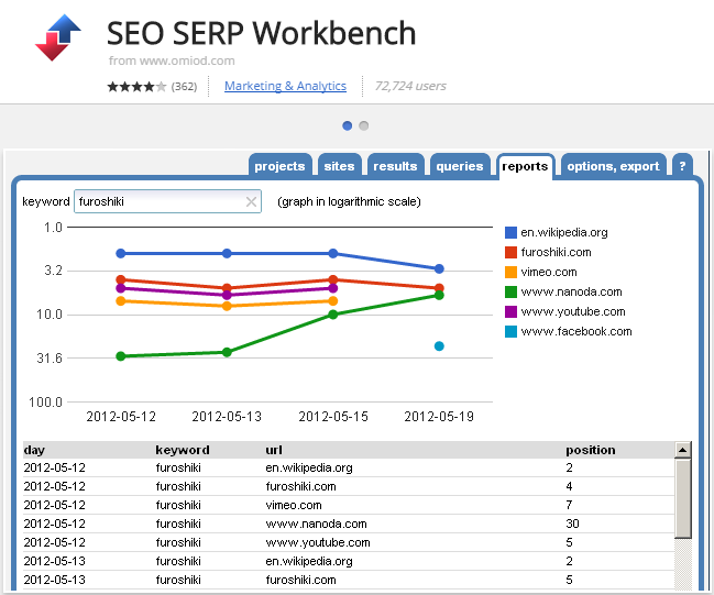 extensión de Chrome SEO SERP Workbench