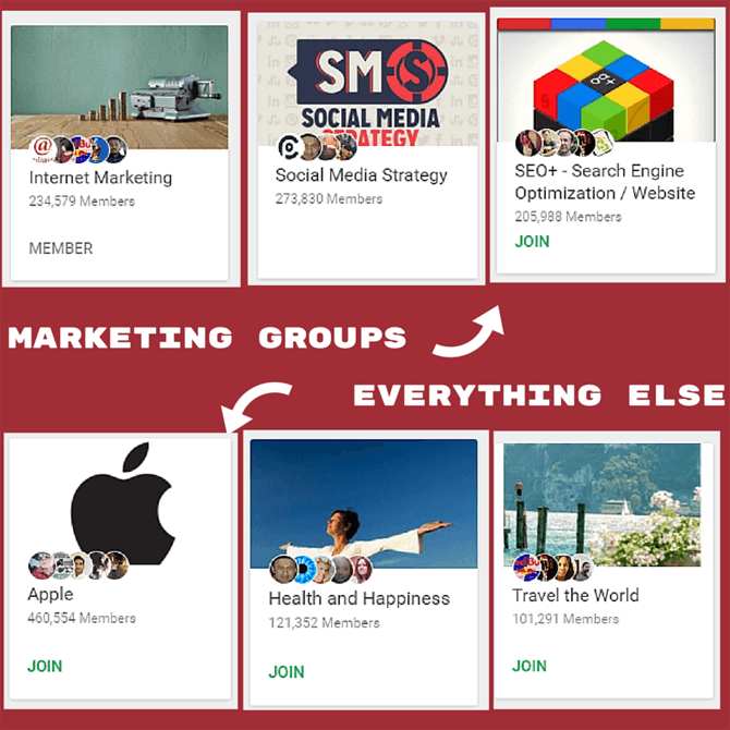 Grupos de marketing en Google Plus